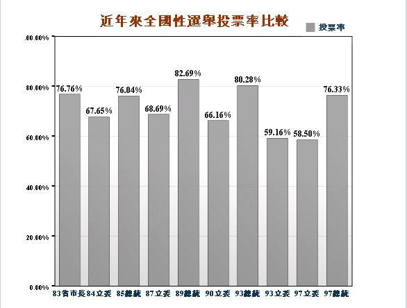 2008總統大選-近年來全國性選舉投票率比較圖.jpg