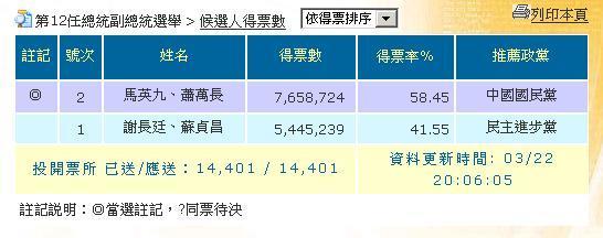 2008總統大選-第12任總統副總統選舉.jpg
