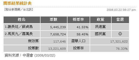2008總統大選-開票結果統計表.jpg