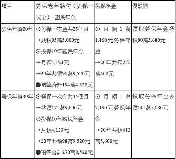 勞保老年給付+國民年金與勞保年金的差異-01.jpg