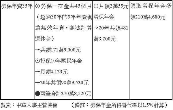 勞保老年給付+國民年金與勞保年金的差異-02.jpg
