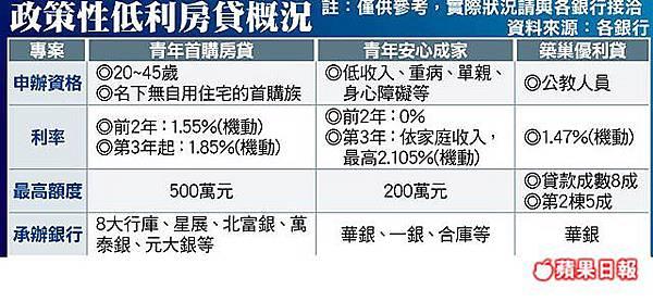政策性低利房貸概況.jpg