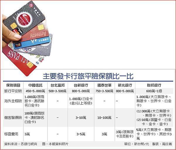 刷卡付團費 旅平險仔細比.JPG