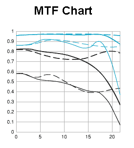 MTF for EF 50mm F1_8.png