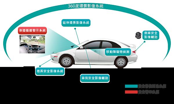 車用影像解決方案