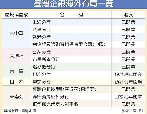 臺灣企銀海外布局一覽.jpg