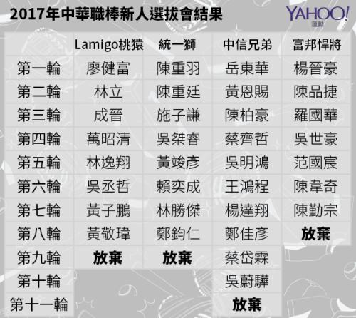 中華職棒2017新人選拔會 選秀結果.png