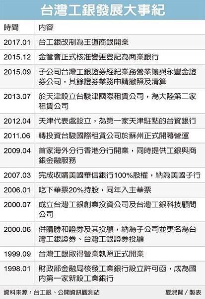 台灣工銀發展大事記.jpg