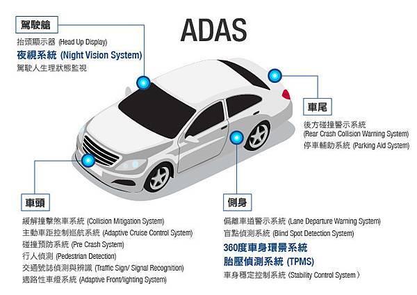 先進駕駛輔助系統ADAS.jpg