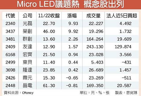 Micro LED 概念股.jpg