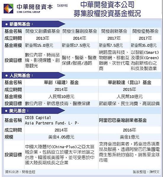 中華開發資本.jpg