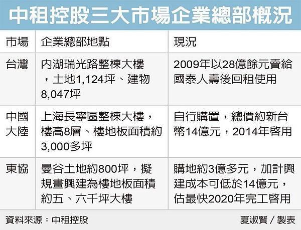 中租控股三大市場企業總部概況.jpg