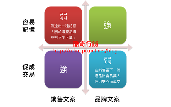 品牌文案與銷售文案用途