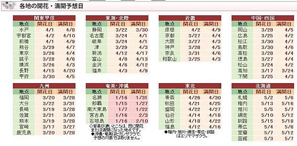 櫻花預測0310-1