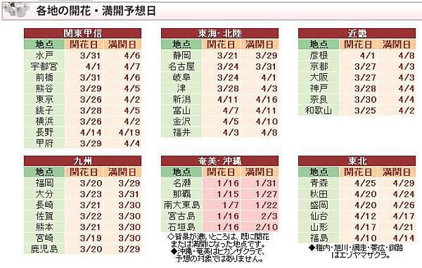 櫻花預測0317-2