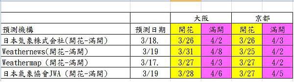 櫻花預測all-0320