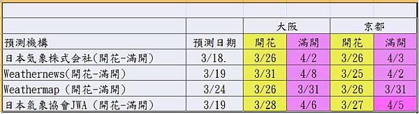 櫻花預測all-0324