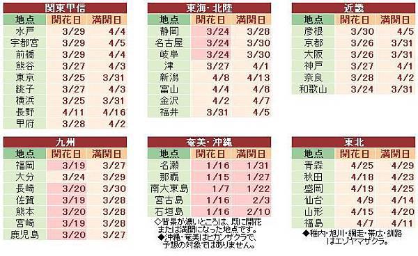 櫻花預測0324-2