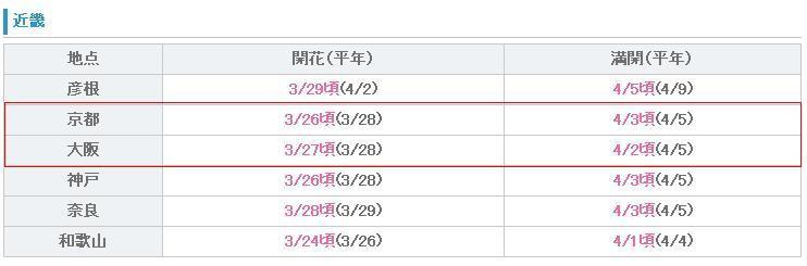 櫻花預測0325-2