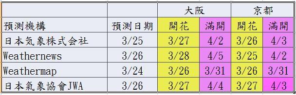 櫻花預測all0326