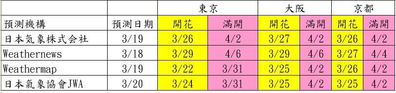 1040319櫻花預測