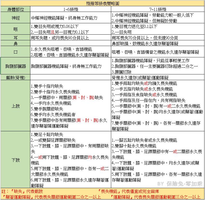殘廢等級表簡略圖.png