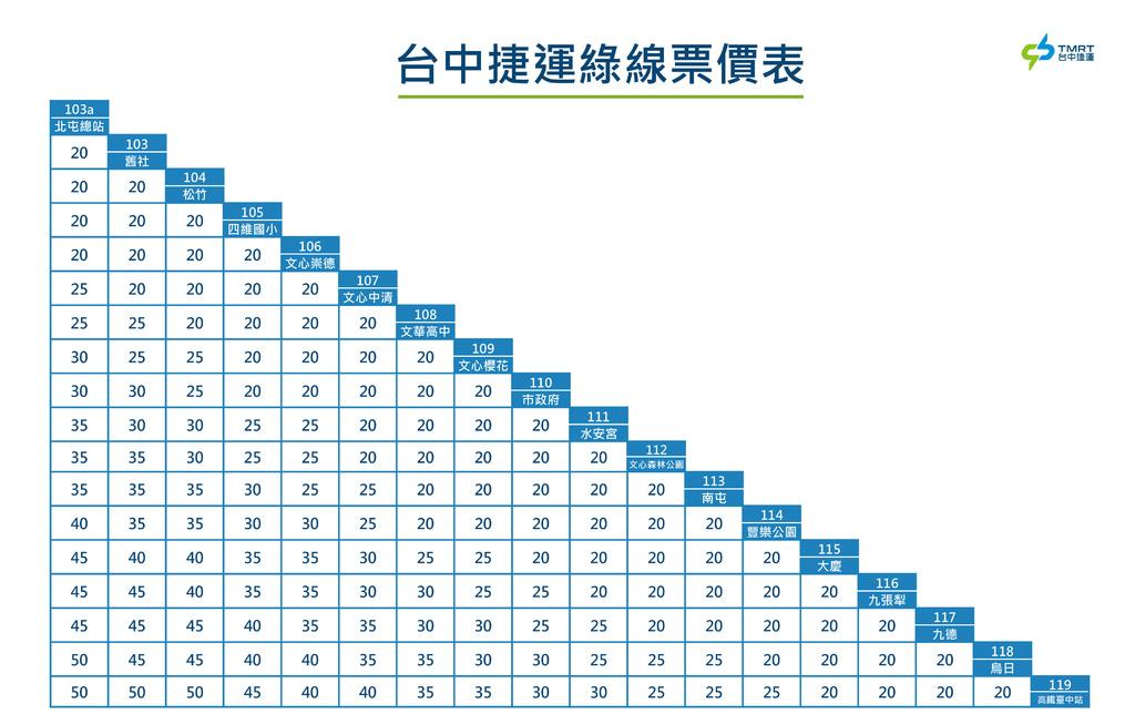 臺中捷運綠線票價表.jpg