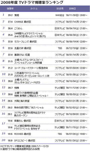 08年ドラマ視聴率上位20位.bmp