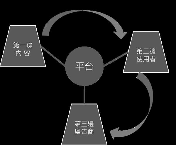 平台革命-三邊模式.png