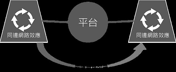 平台革命-網路效應.png