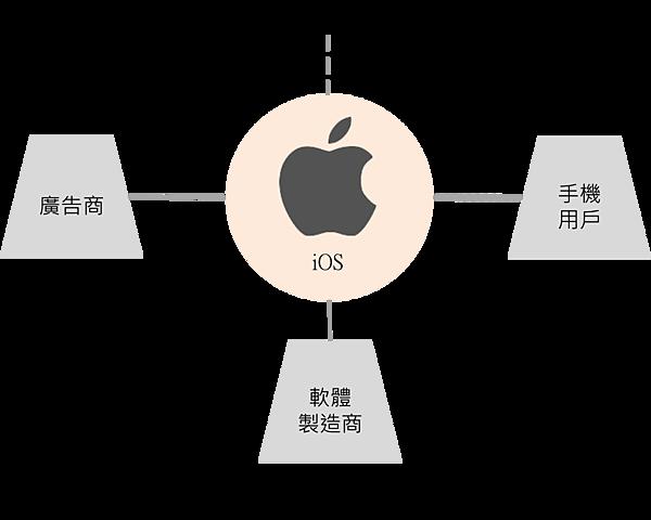 平台革命-iOS 生態圈.png