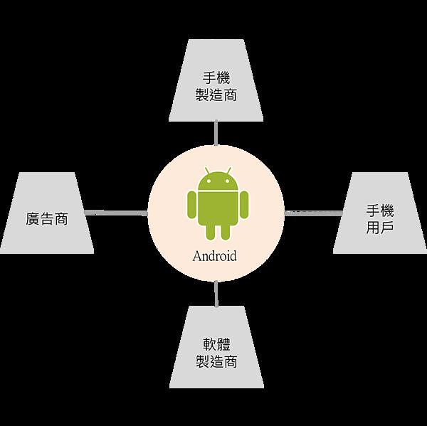 平台革命-Google 生態圈.png