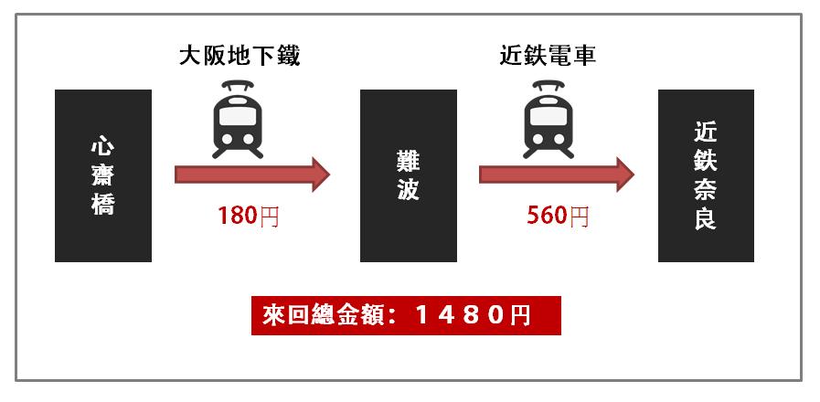 大阪奈良.png