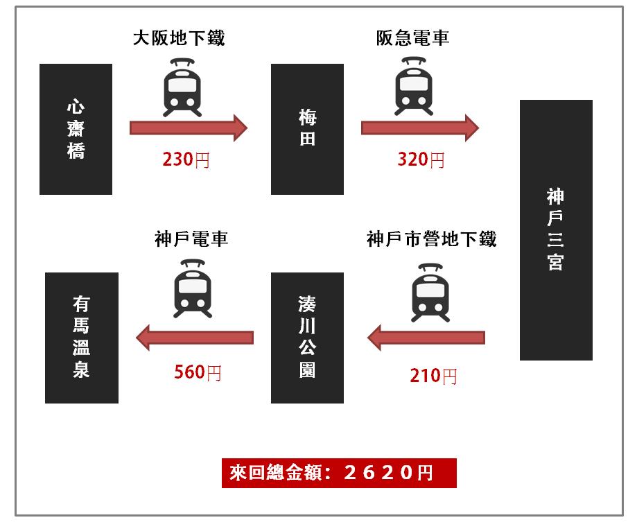 大阪神戶有馬.png