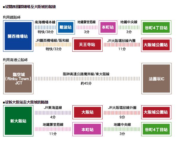 大阪城交通.png