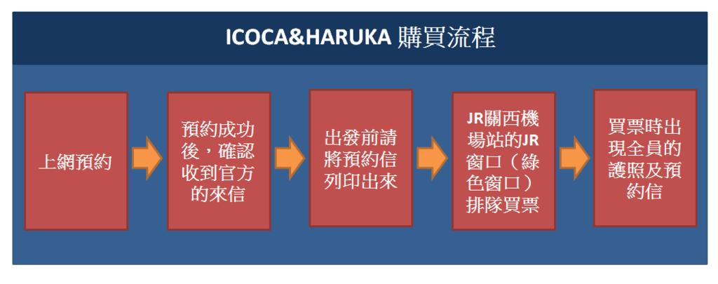 ICOCA%26;HARUKA購買流程.png