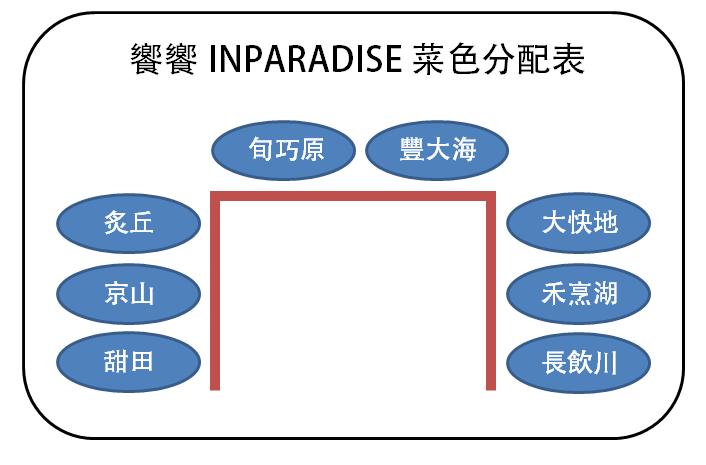 位置分配表.png