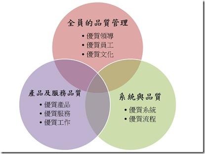 全面品質管理循環圖