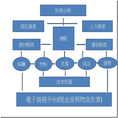 ERP系統圖