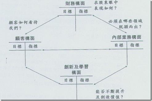 平衡計分卡的績效評估架構