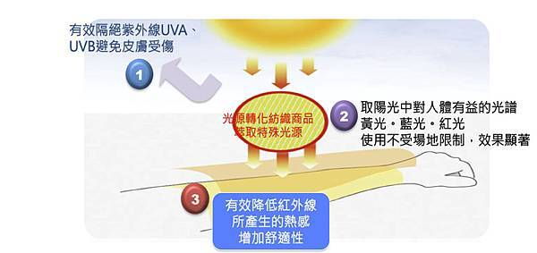 sunsoul 光能布料原理