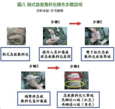 模組化急救包5