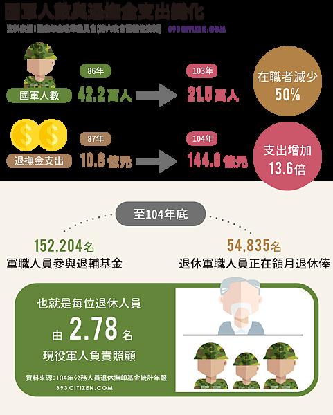 軍人年金改革1