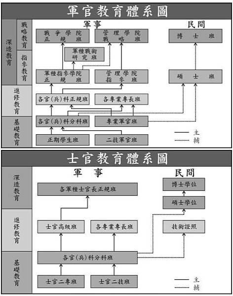 軍事教育體系