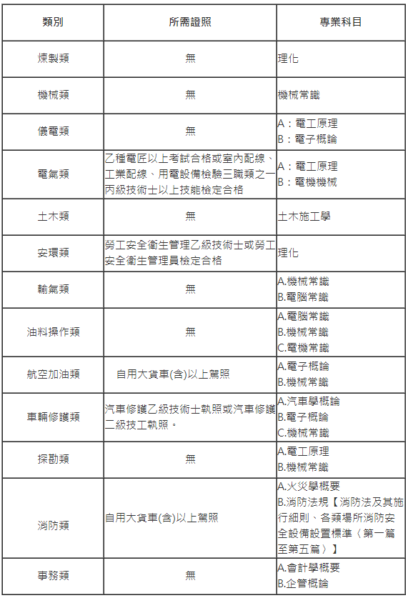 中油招考2014年