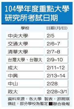 104年重點研究所考試日期
