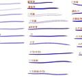 elemap Chinese 完成