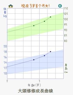 3Y8M修修生長曲線
