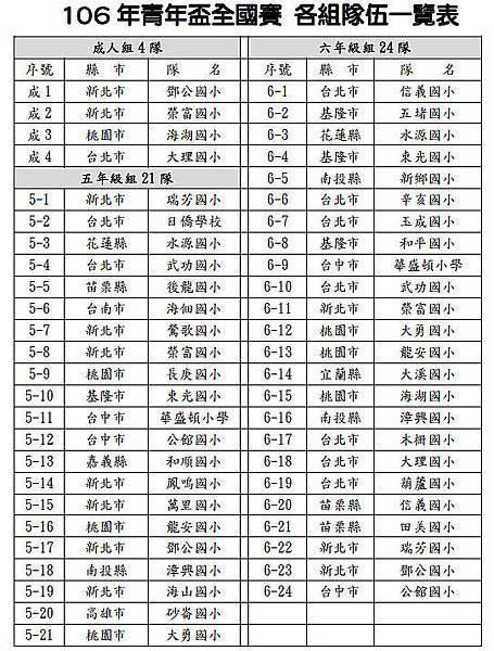 各組隊伍一覽表.JPG