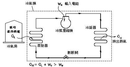 冷氣機原理.jpg
